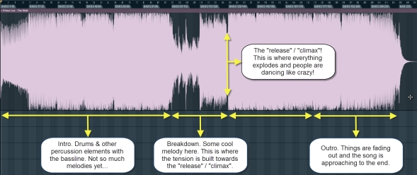 Trance Song Structure Big Picture