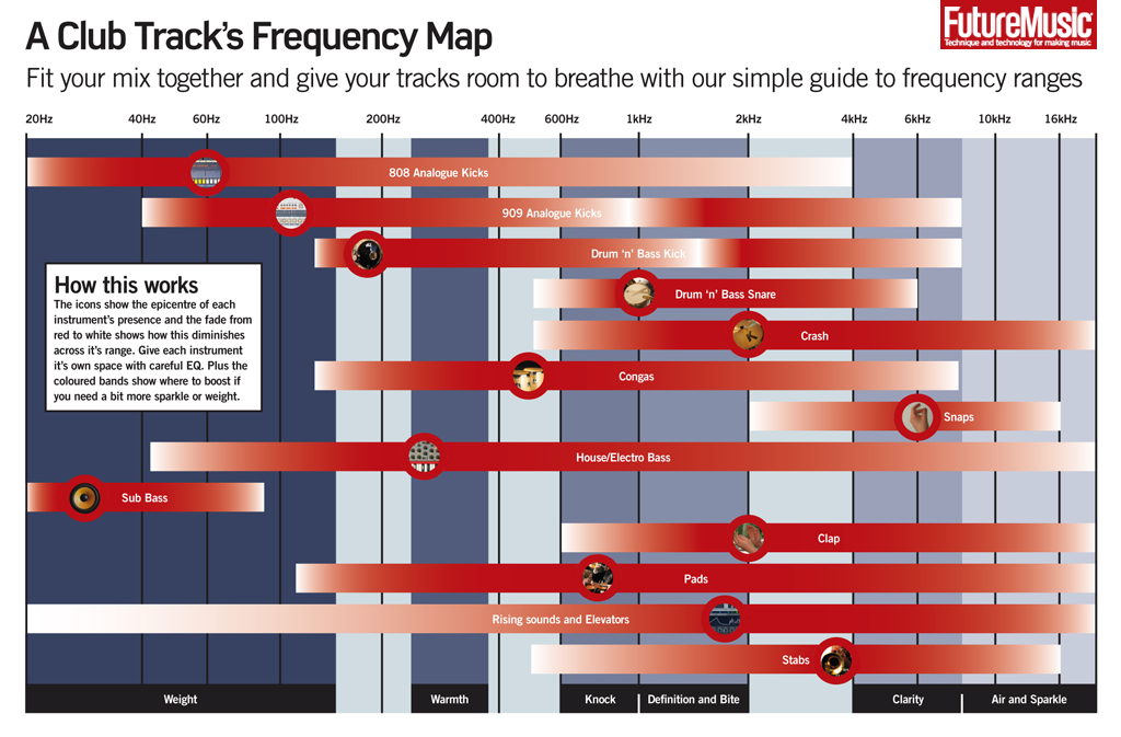 Eq Frequency Chart For Electronic Music