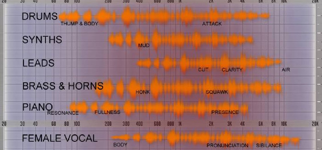 Matthew Sargeant EDM EQ Cheat Sheet